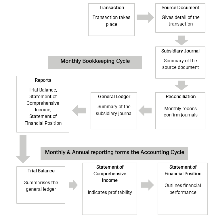 Accounting principles with reference to the diagram the accounting cycle is a yearly cycle which includes the bookkeeping cycle in some businesses the accounting cycle is a ccuart Choice Image