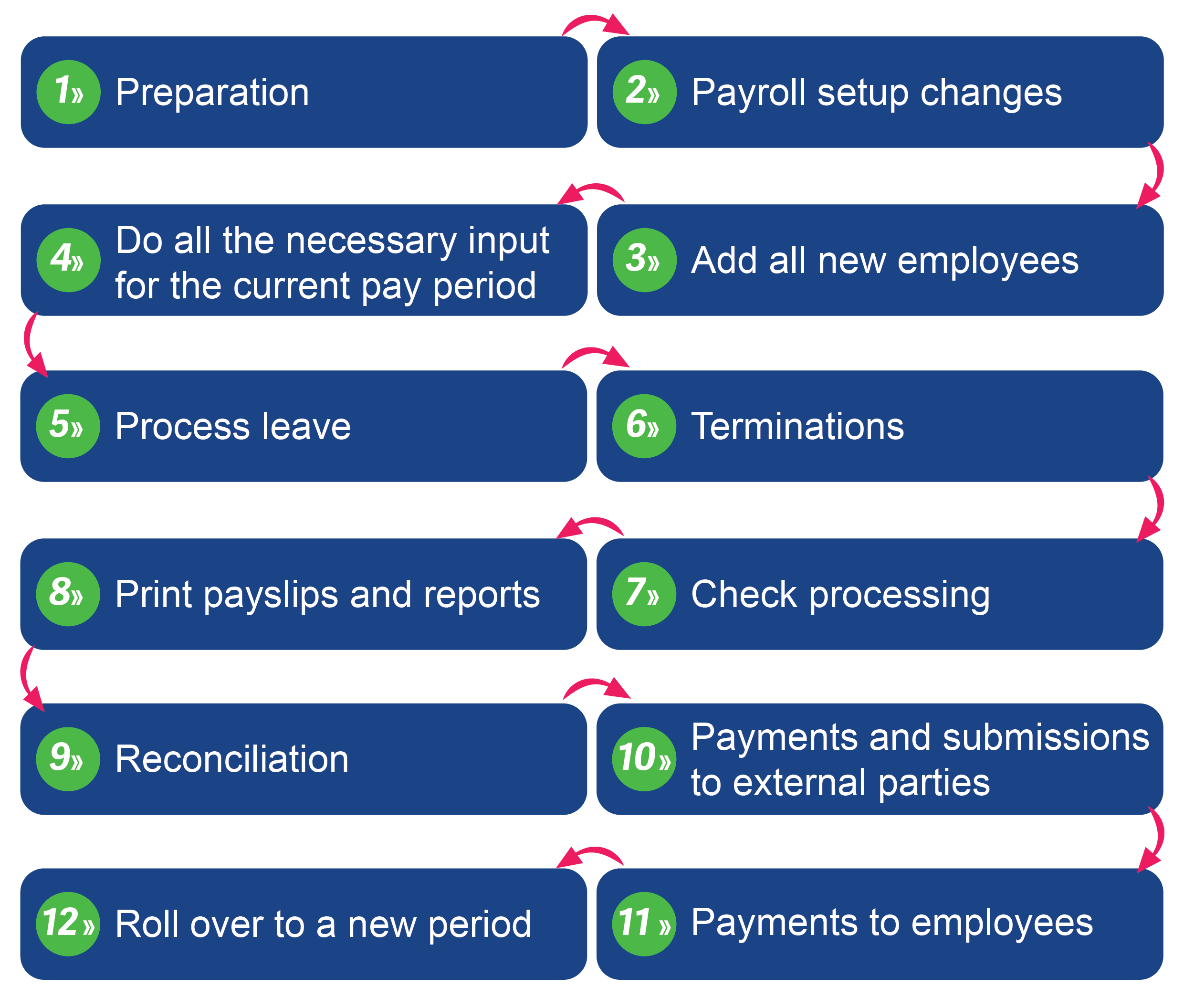 Monthly processing checklist